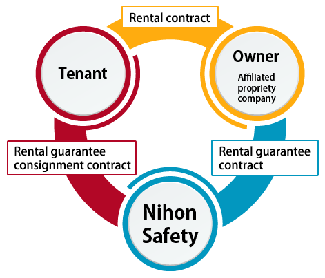 The Rental Guarantee System Nihon Safety Co Ltd