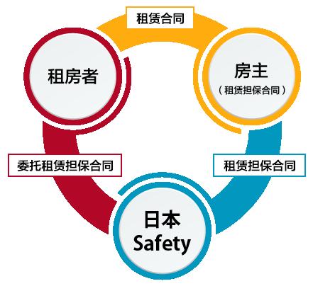 日本セーフティー 家賃保証(图1)