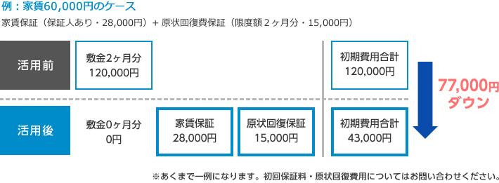 例:家賃60,000円のケース